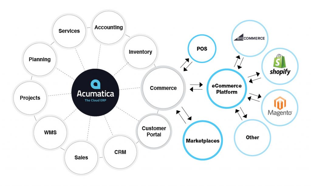 Acumatica eCommerce Edition