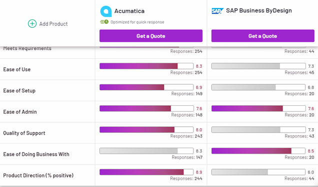 Comparison between SAP Business ByDesign and NetSuites ERP 022