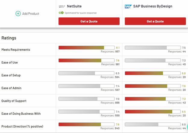 Comparison between SAP Business ByDesign and NetSuites ERP