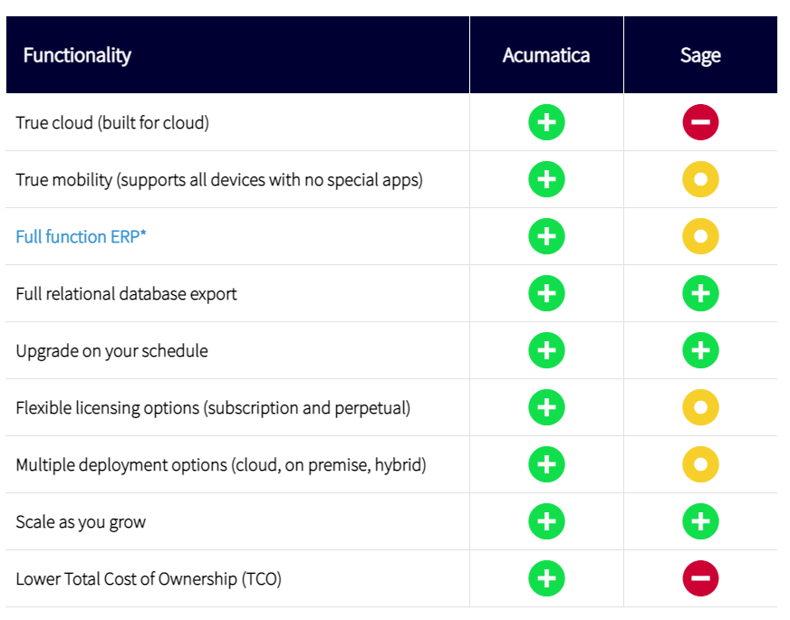 Acumatica ERP Over Sage X3 and Infor