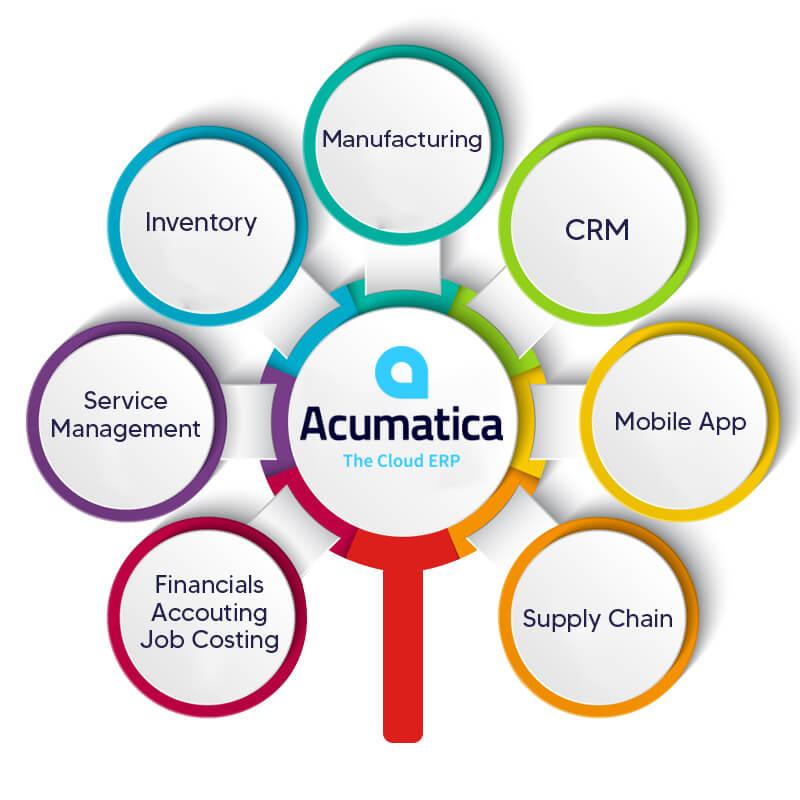 Acumatica ERP Software