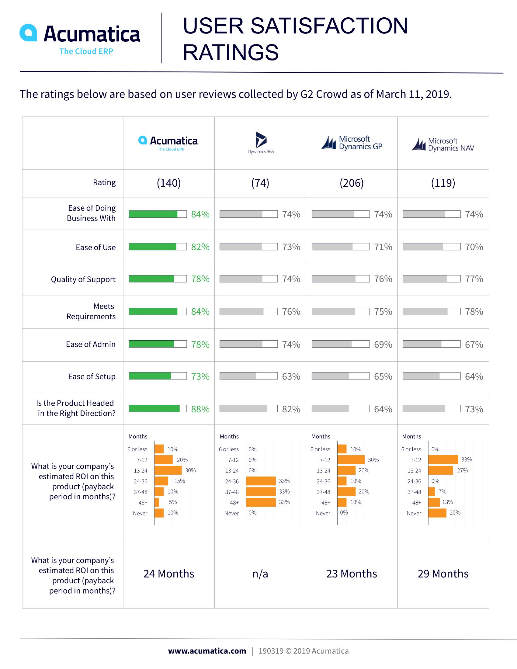 Acumatica Users Satisfaction Ratings