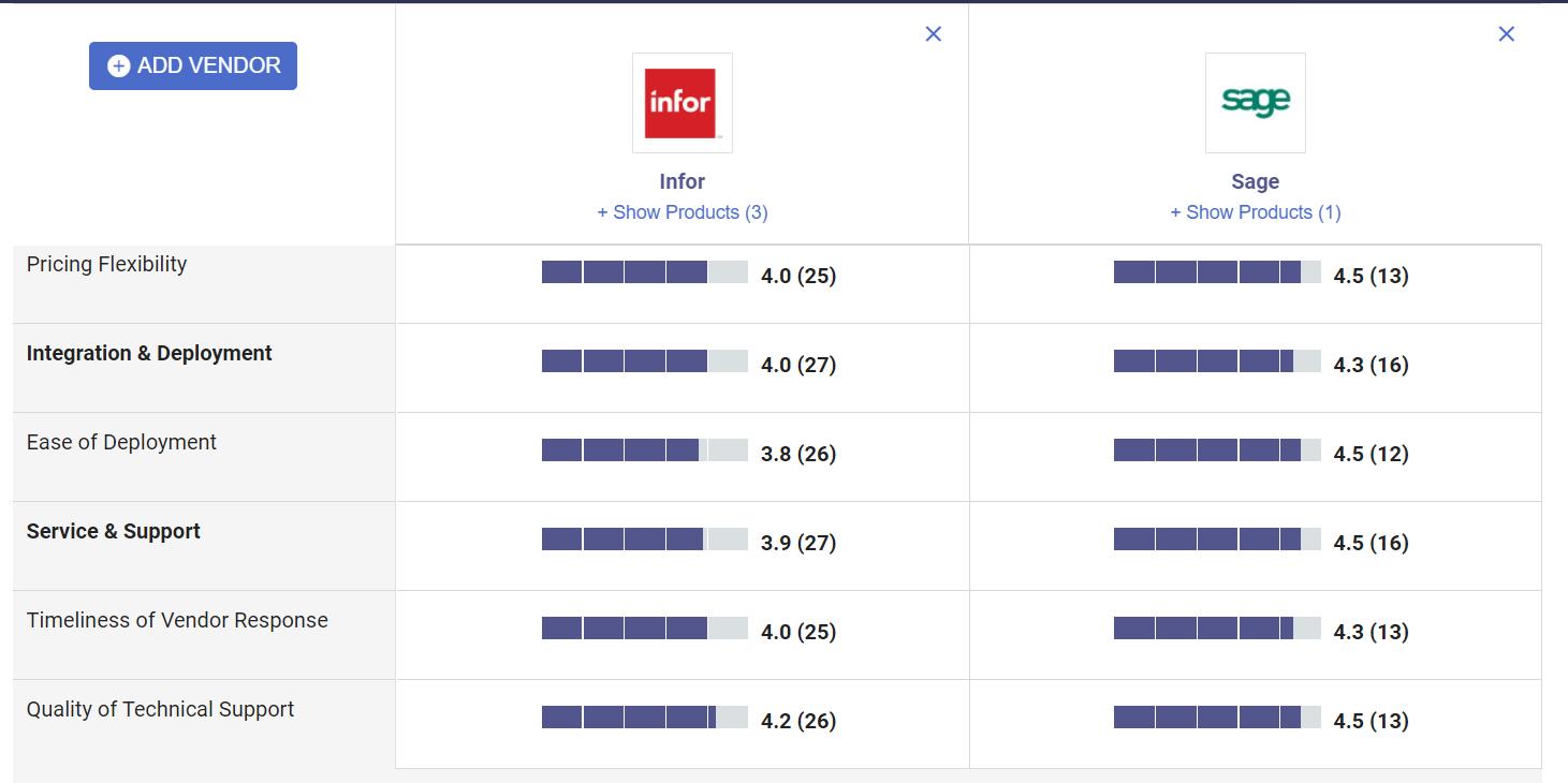 Comparison of Infor vs. Sage X3